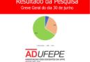 Pesquisa online revela: Docentes da UFPE concordam com a paralisação dia 30 de junho